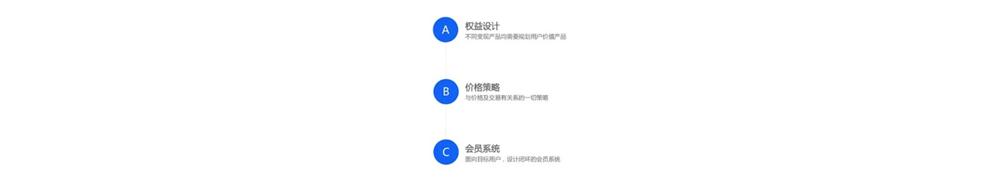 如何从0到1设计产品的商业化策略(以会员产品举例)