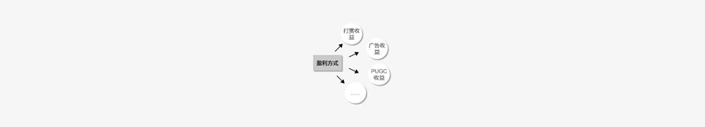万字复盘:语音直播产品的从0到1