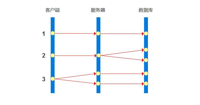 A/B测试实践完全总结插图