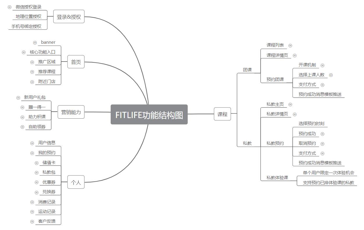 小程序产品需求文档(客户端)插图(4)