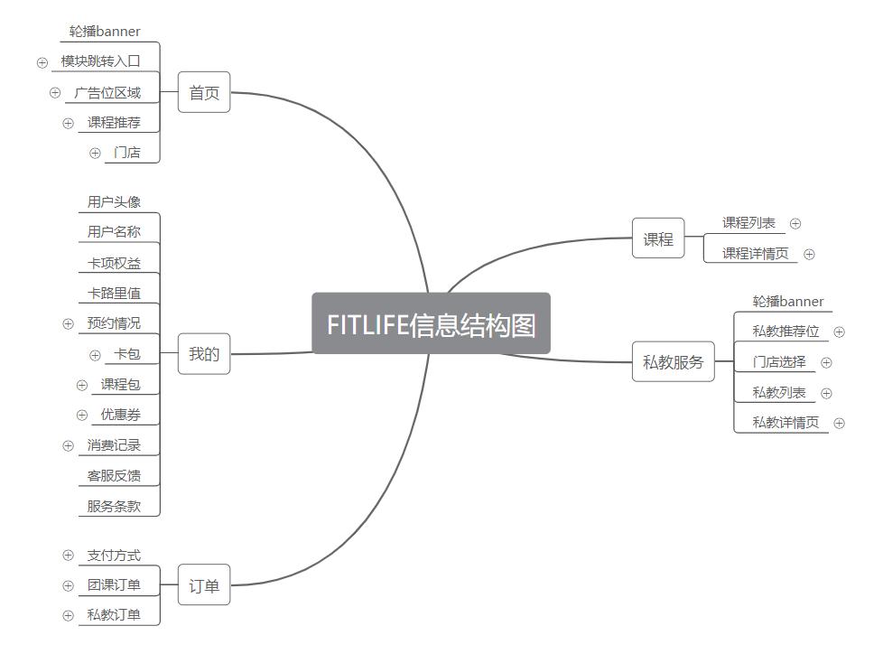 小程序产品需求文档(客户端)插图(3)