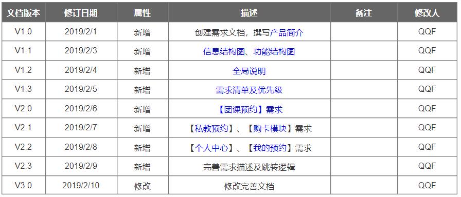 小程序产品需求文档(客户端)插图(2)