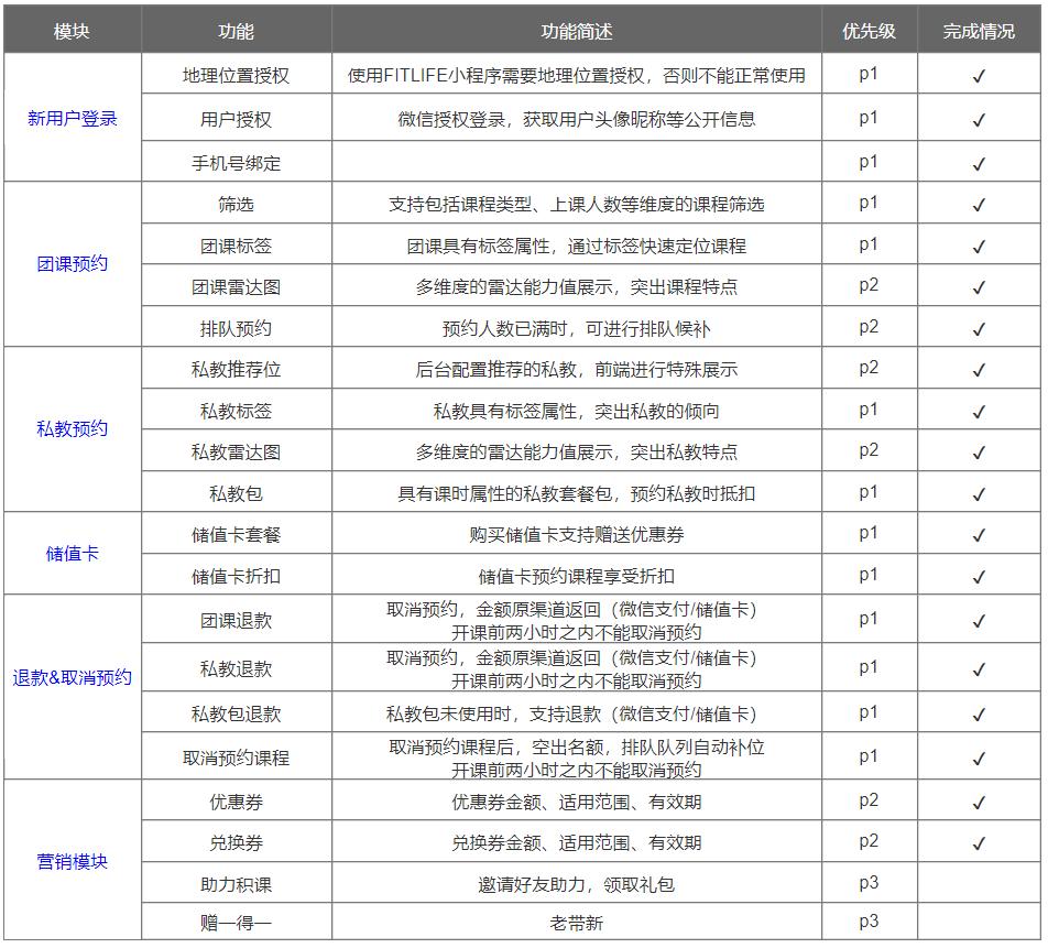 小程序产品需求文档(客户端)插图(13)