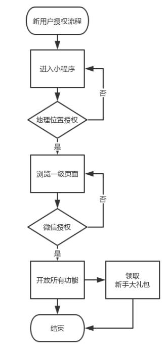 小程序产品需求文档(客户端)插图(14)