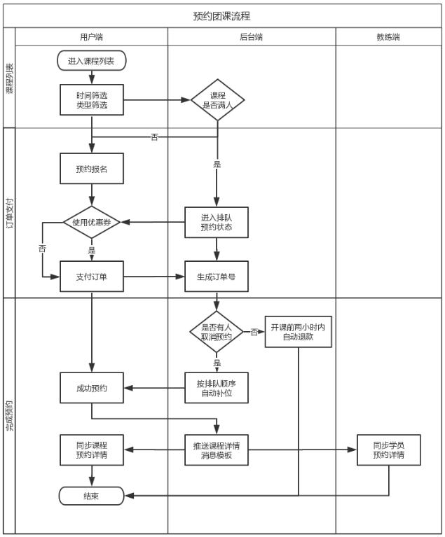 小程序产品需求文档(客户端)插图(17)