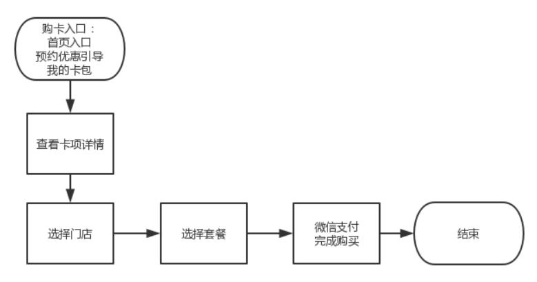 小程序产品需求文档(客户端)插图(27)